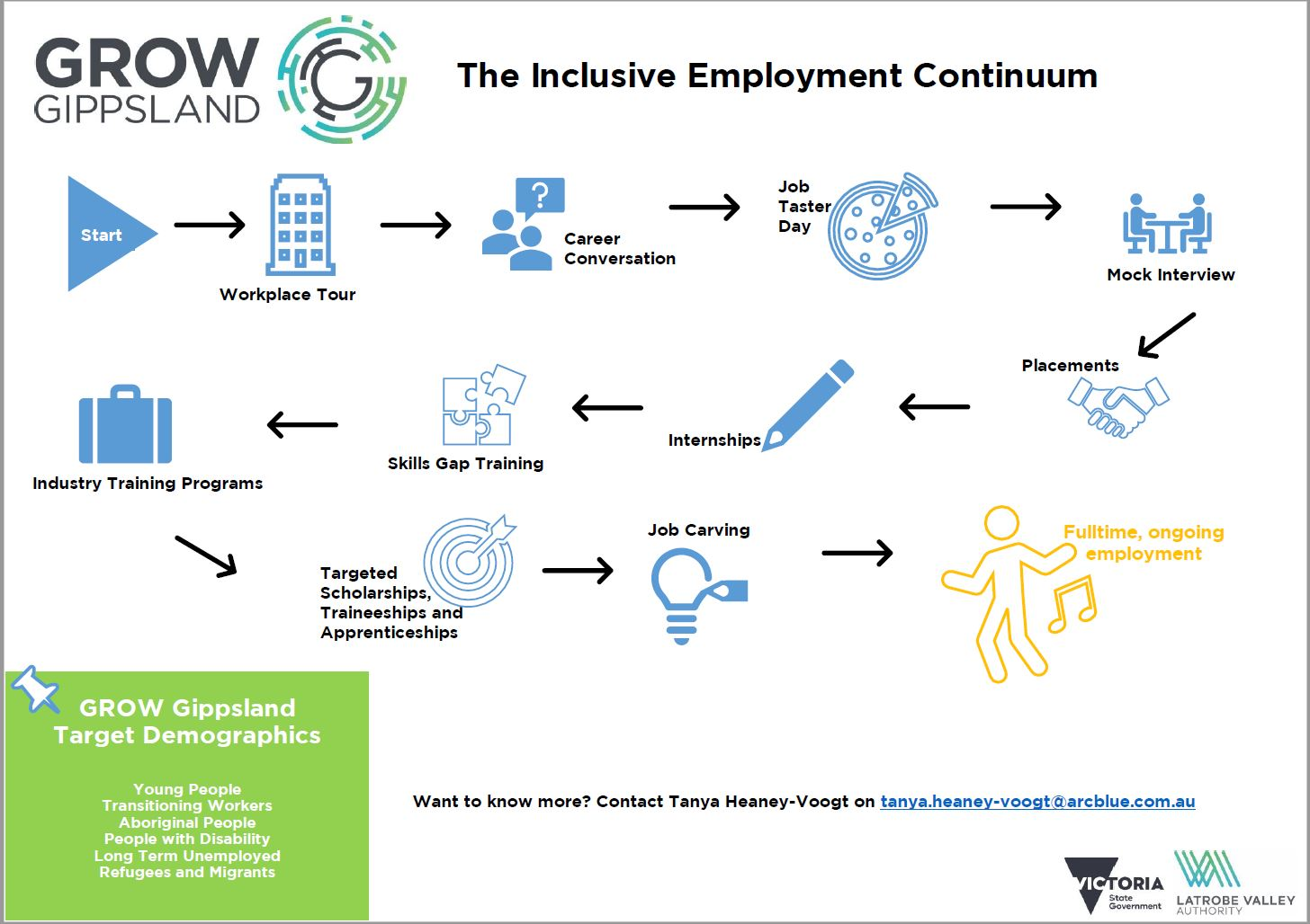 Inclusive Employment Infographic